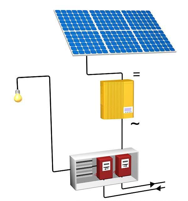 installation electrique solaire pour maison installation chauffage solaire cout installation. Black Bedroom Furniture Sets. Home Design Ideas
